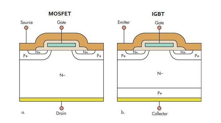 , IGBT là gì? cấu tạo chức năng cách đo kiểm tra IGBT có tốt không